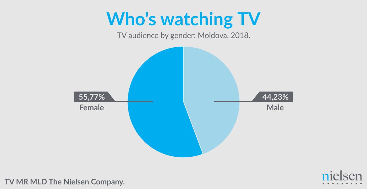 Distribuția publicului după sex.