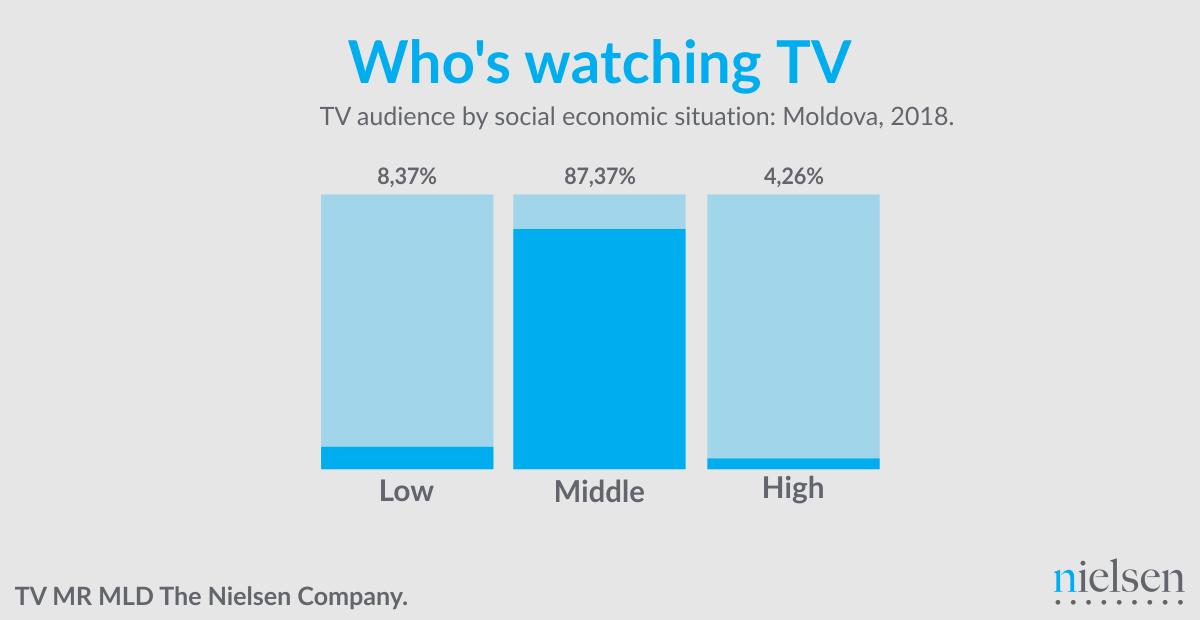 Распределение аудитории по социально-экономическому положению.